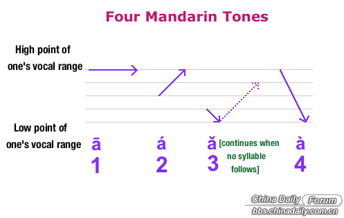 Mandarin Tones Chinese Learning 中文学习 Chinadaily Forum