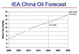 Bloc China oil use towards 2018.png