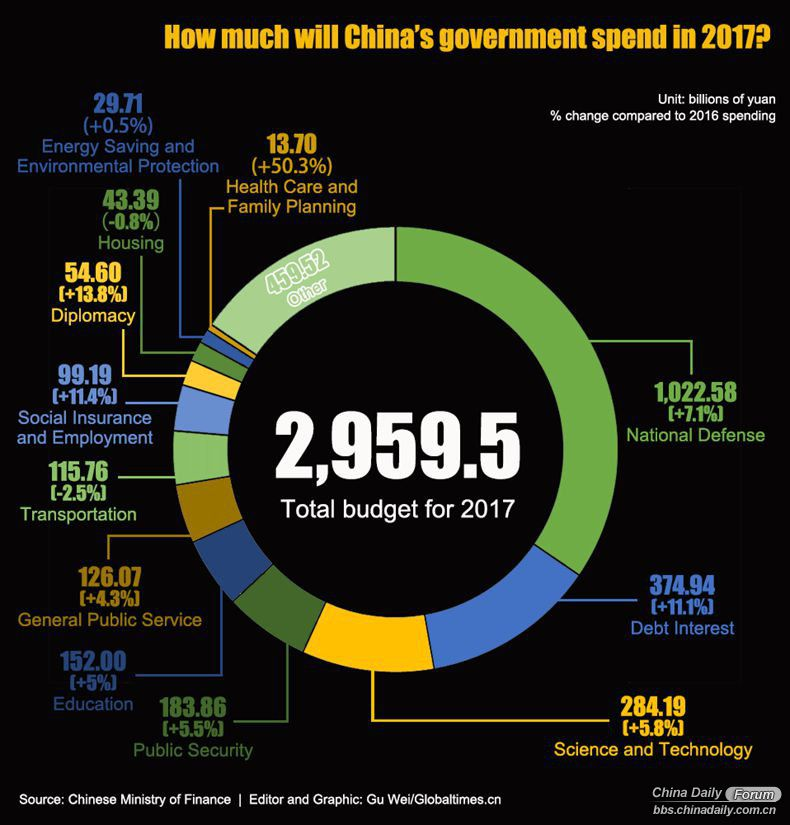 China spending.jpeg
